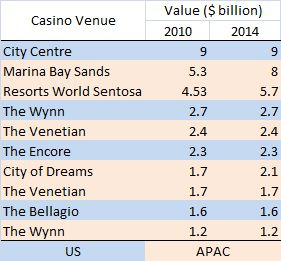 casino around the world most expensive2