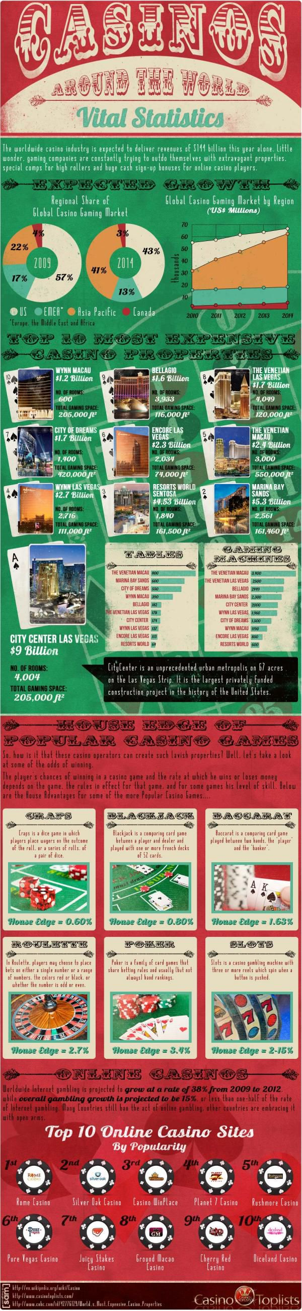 casino around the world2